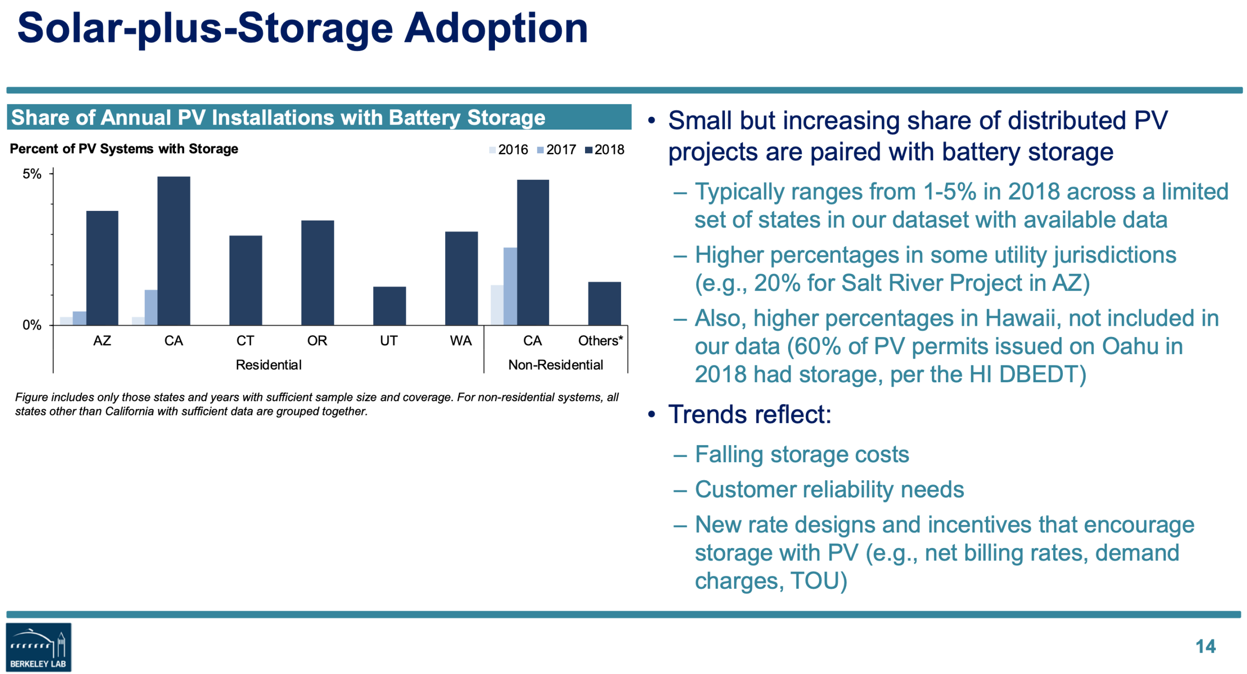 solar plus storage adoption