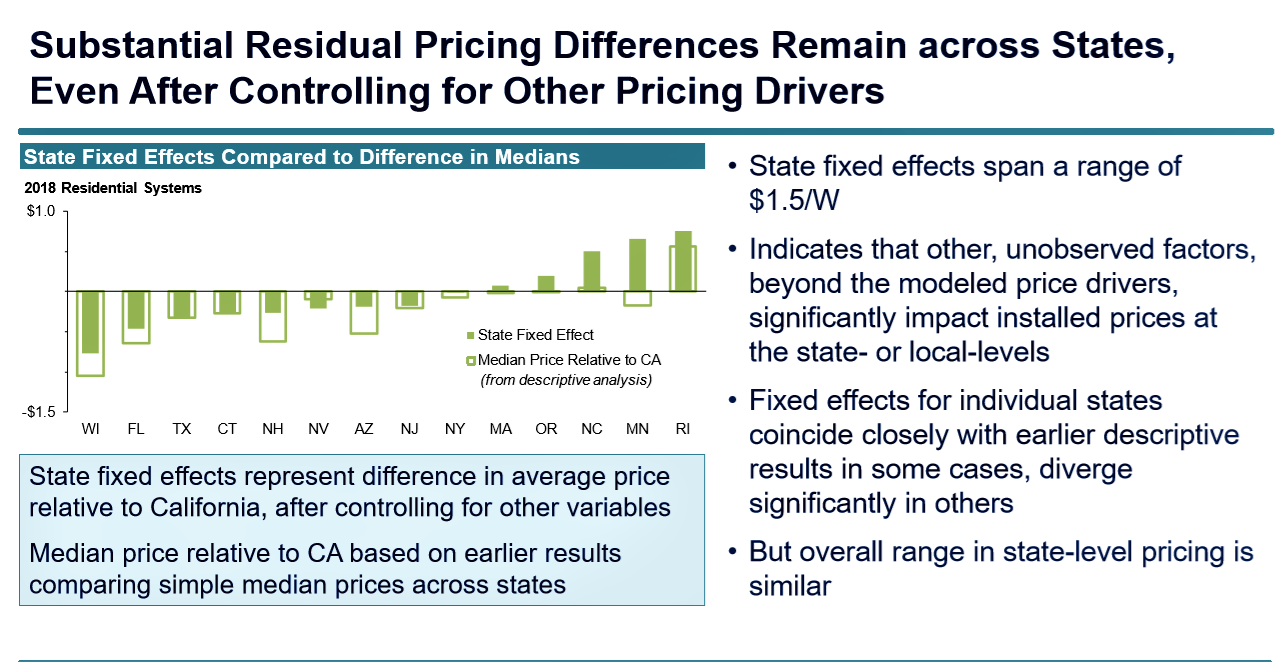solar pricing differences