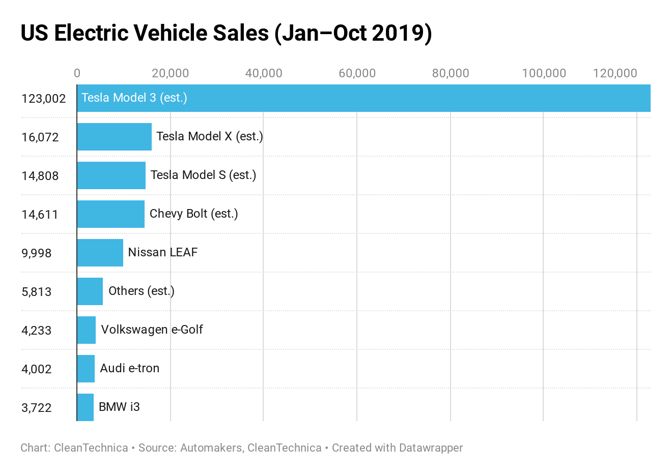 US Electric Vehicle Sales January-October 2019