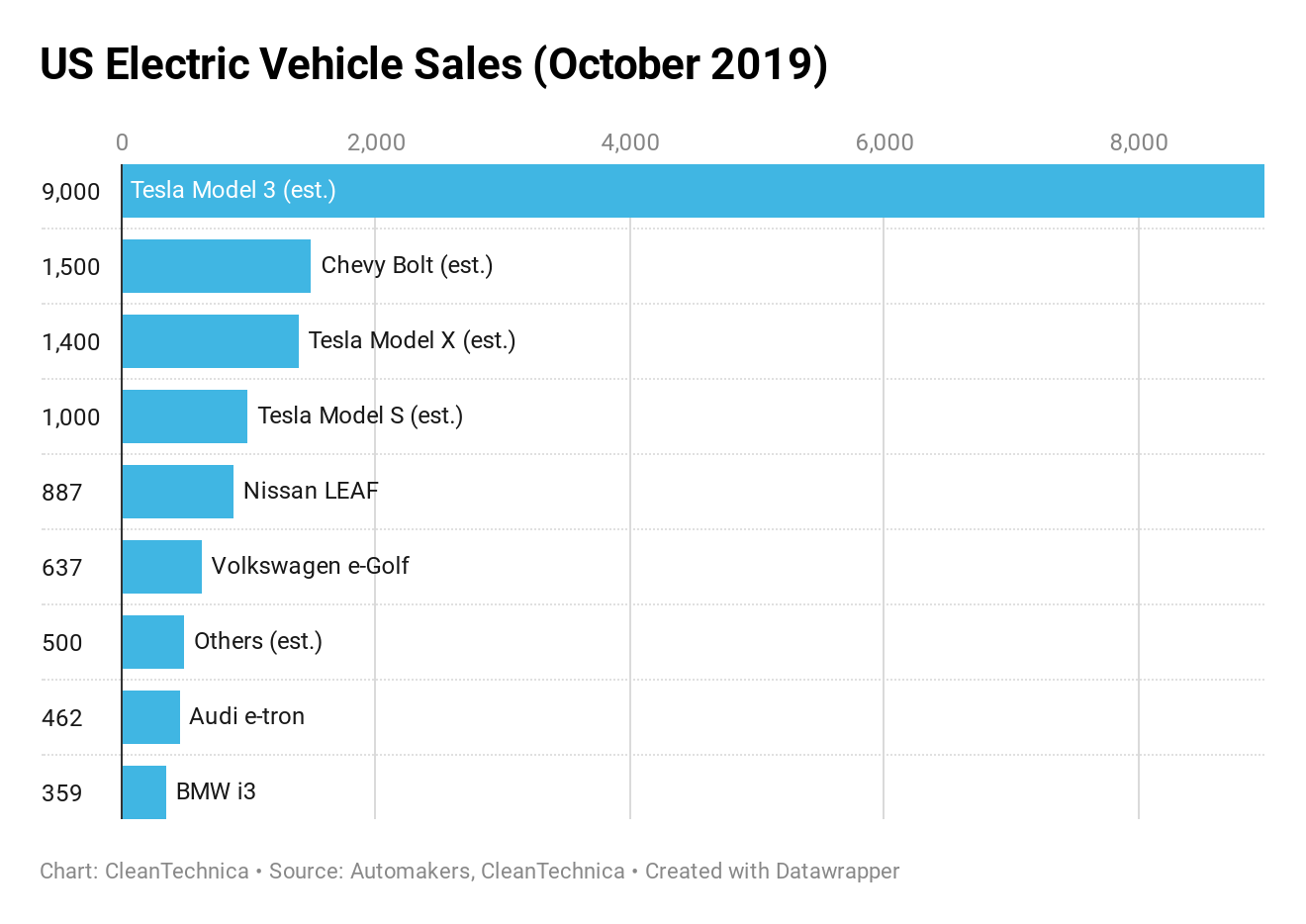 US Electric Vehicle Sales October 2019