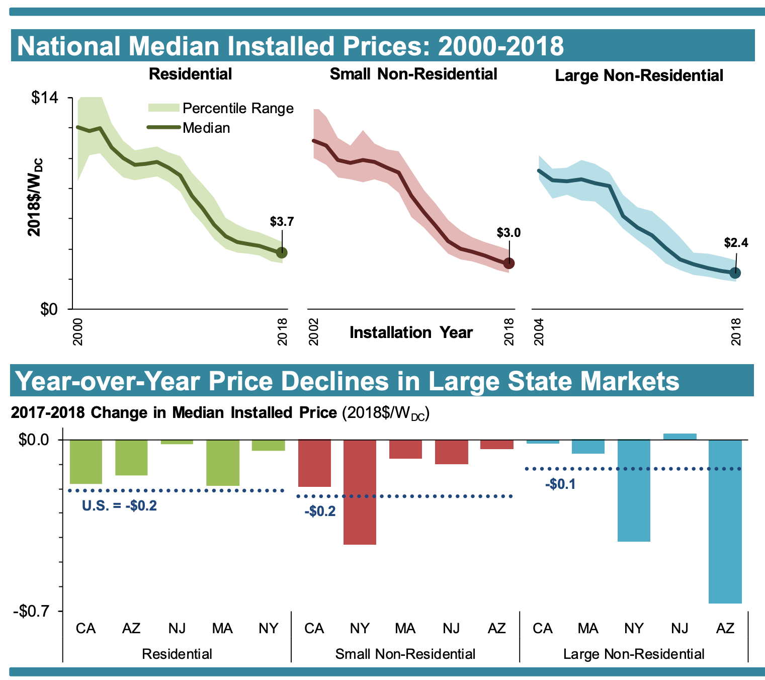 US solar prices