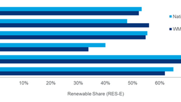https://www.woodmac.com/press-releases/renewable-electricity-to-deliver-on-europes-2030-climate-energy-goals/