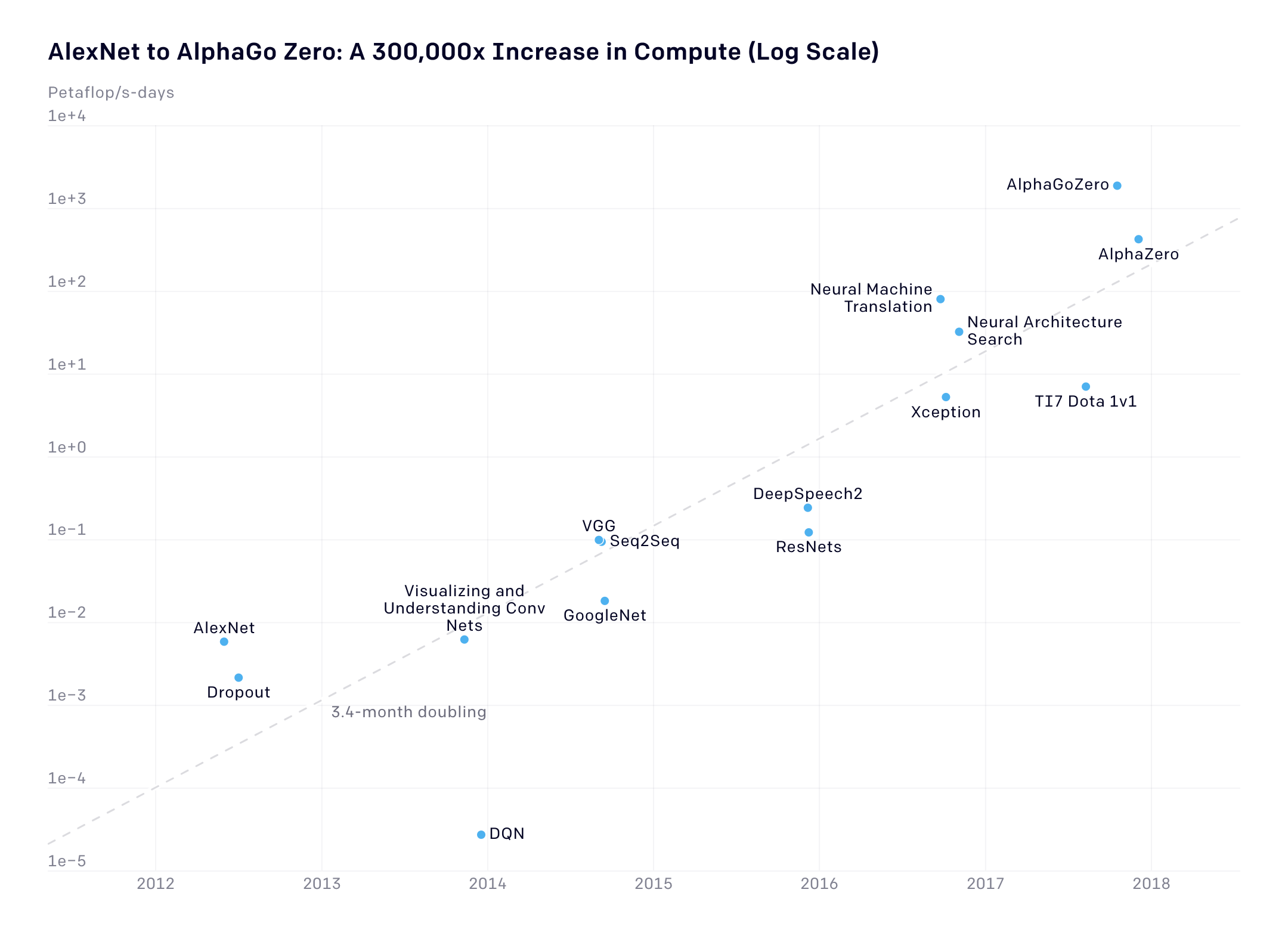 Chart showing exponential growth in machine learning advances