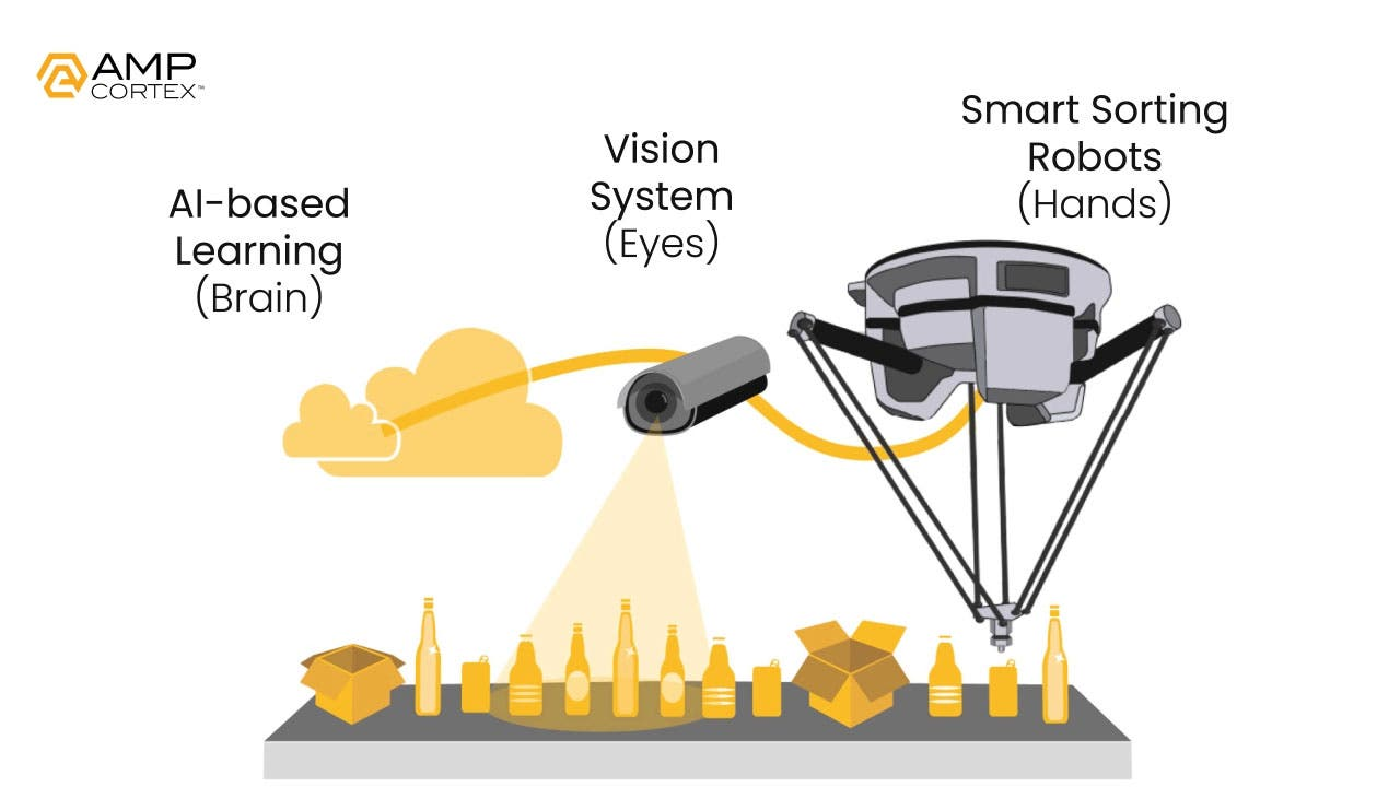 AMP robotics system