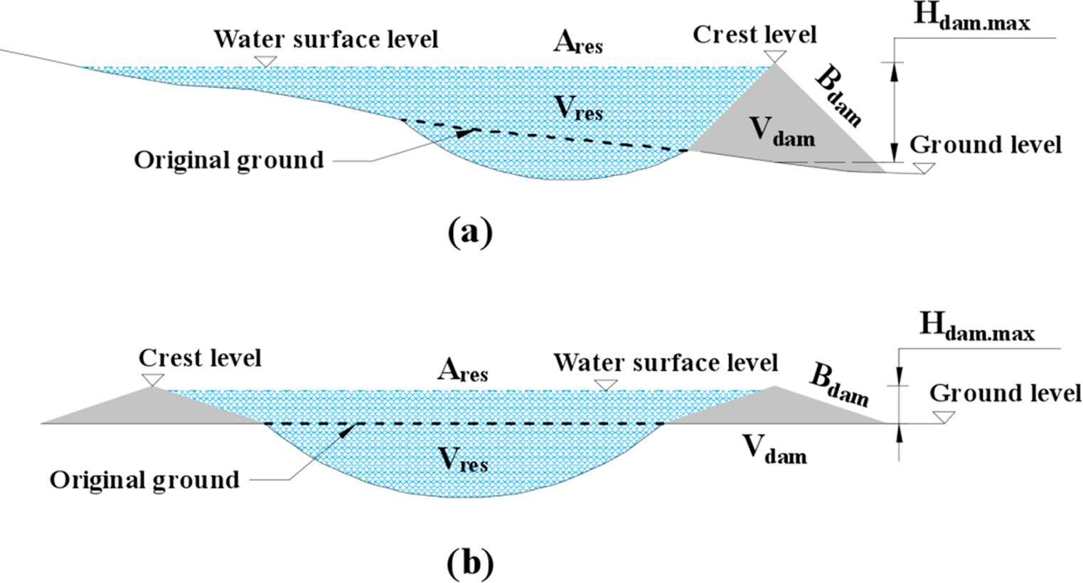 Cross sections of two pumped hydro reservoir approaches