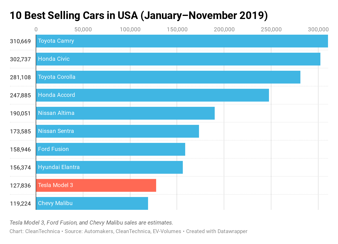 Tesla Model 3 = 9th Best Selling Car In USA   CleanTechnica
