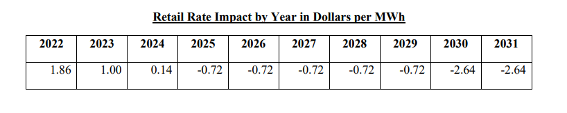carbon fee impact Brattle Group