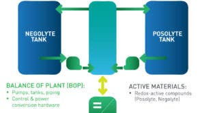 Lockheed Martin flow battery