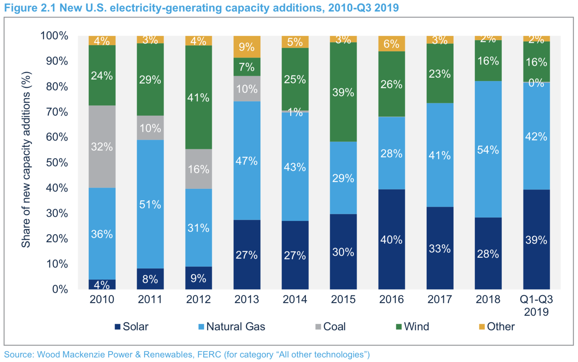 US Solar Energy Industry In A Slump? Not So Fast!