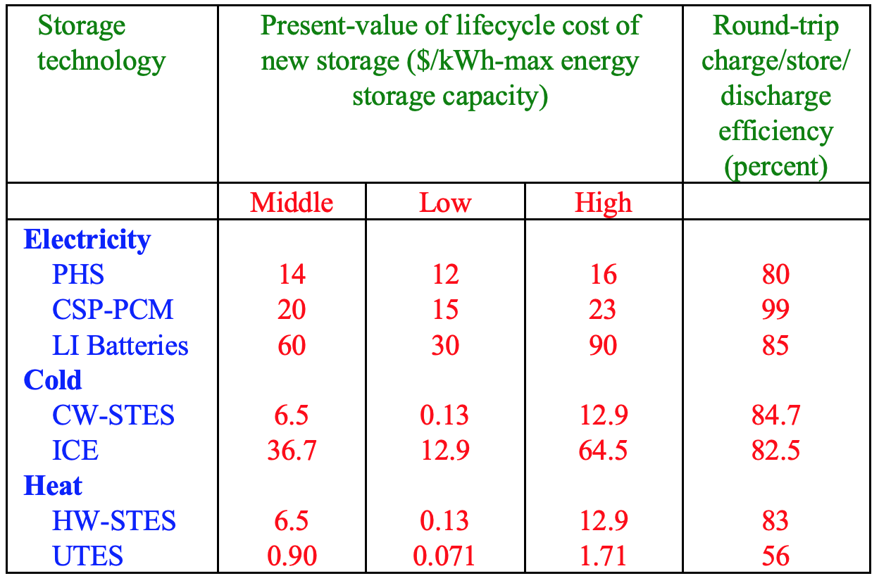 Table of storage technologies from new report
