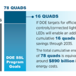 energy efficiency from LEDs