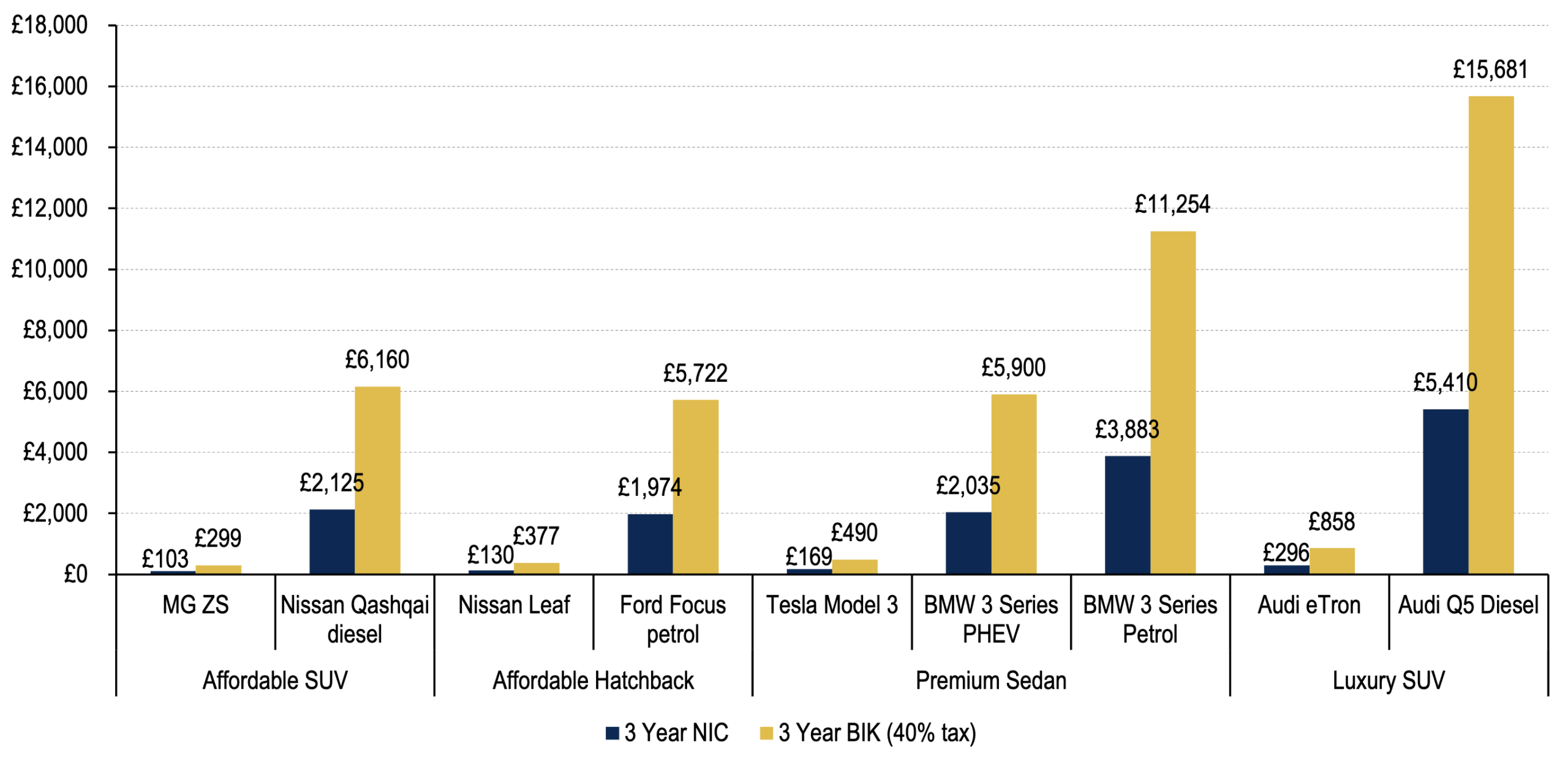 Bank of America Merrill Lynch: UK Tesla Model 3 & Other EV 3-Year Total Cost of Ownership Analysis Shows EVs Much Cheaper than Fossil Competitors
