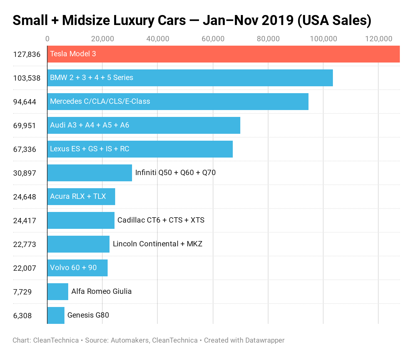Tesla Model 3 = 21% of Small + Midsize Premium Car Sales in USA — CleanTechnica Report
