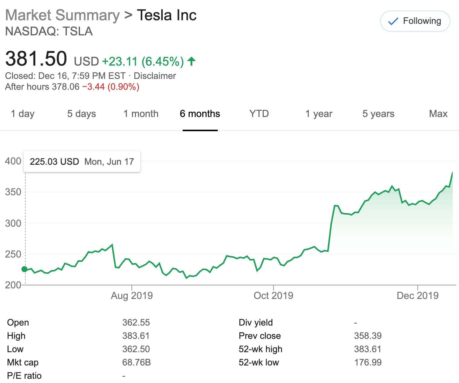 tsla tesla week does today go down caused closes matter