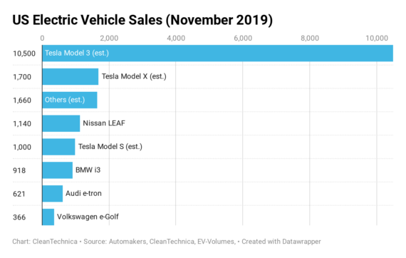 Tesla Scores 77% of US Electric Auto Sales in November — CleanTechnica Report