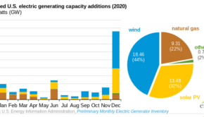 EIA US new capacity 2020