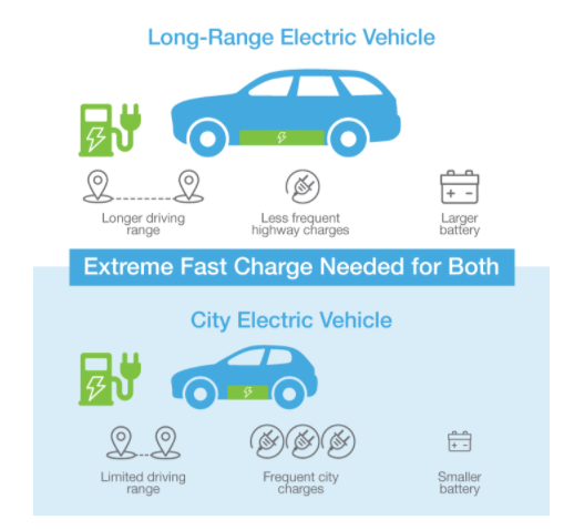 Enevate fast charging battery