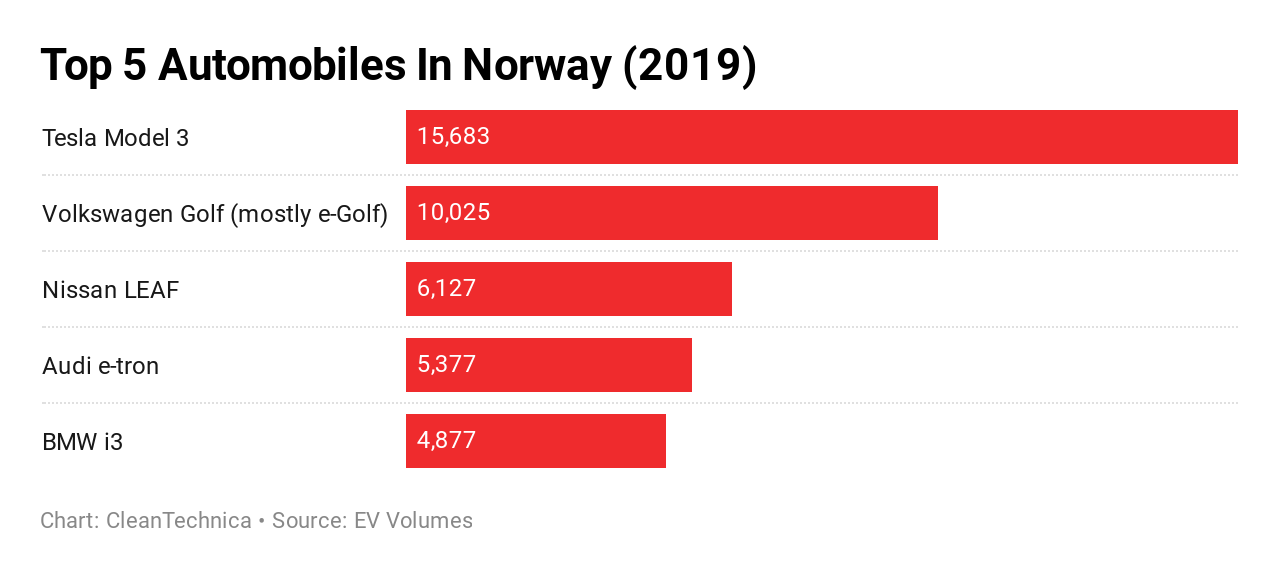 The Incentives Stimulating Norway S Electric Vehicle Success