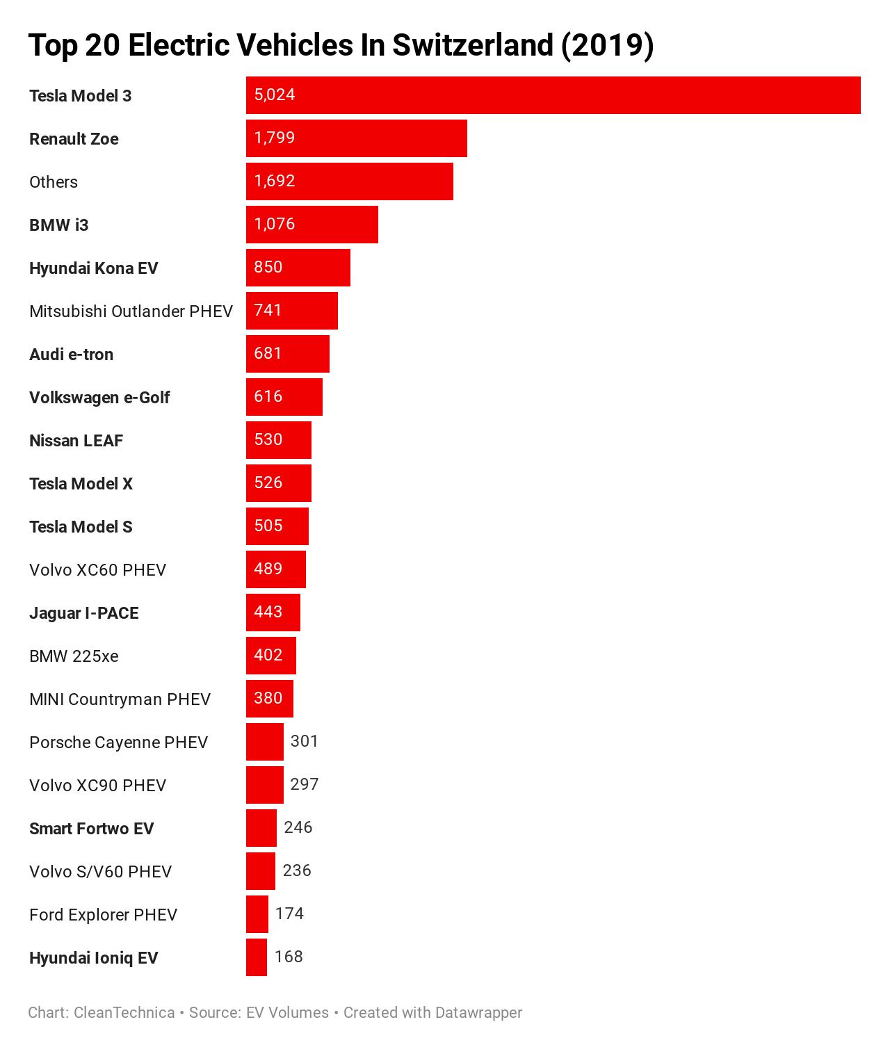 Leader Auto Sales >> Tesla Model 3 4 Auto In Switzerland Evs 5 5 Of Sales
