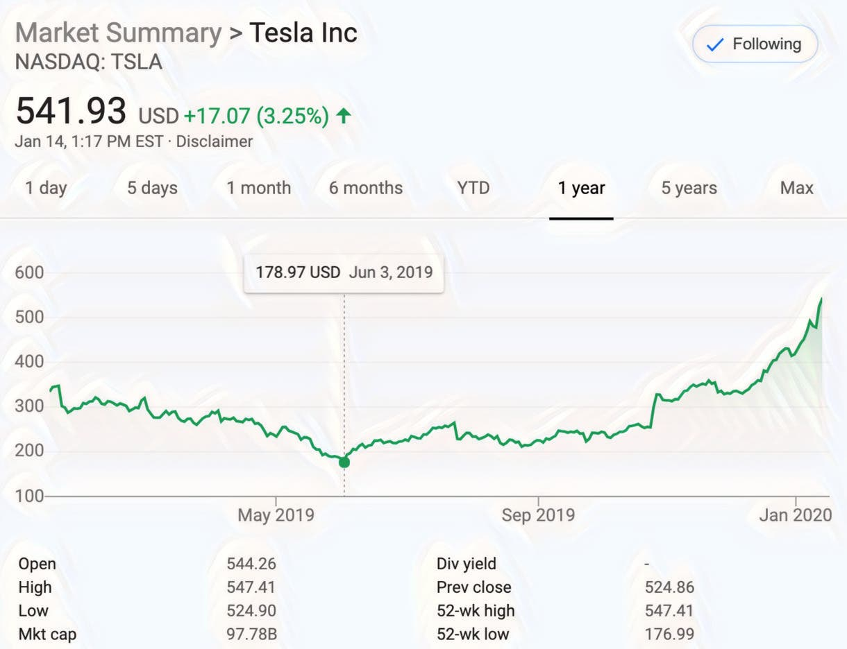 Royal Bank of Canada Increases Tesla (NASDAQ:TSLA) Price Target to $315.00