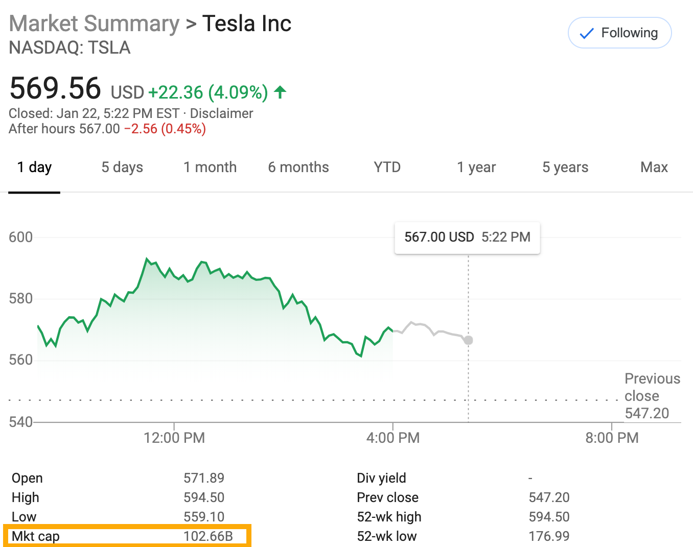 Tesla Storms Past $100 Billion In Value, Overtaking Volkswagen To Become World's 2nd Largest Auto Company