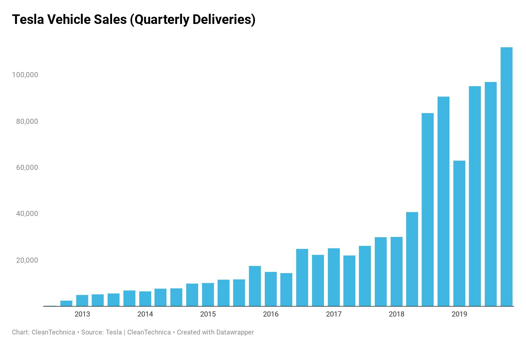 Tesla Vehicle Sales (Quarterly Deliveries)