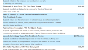 Fifth Third Bank 2019 Grants