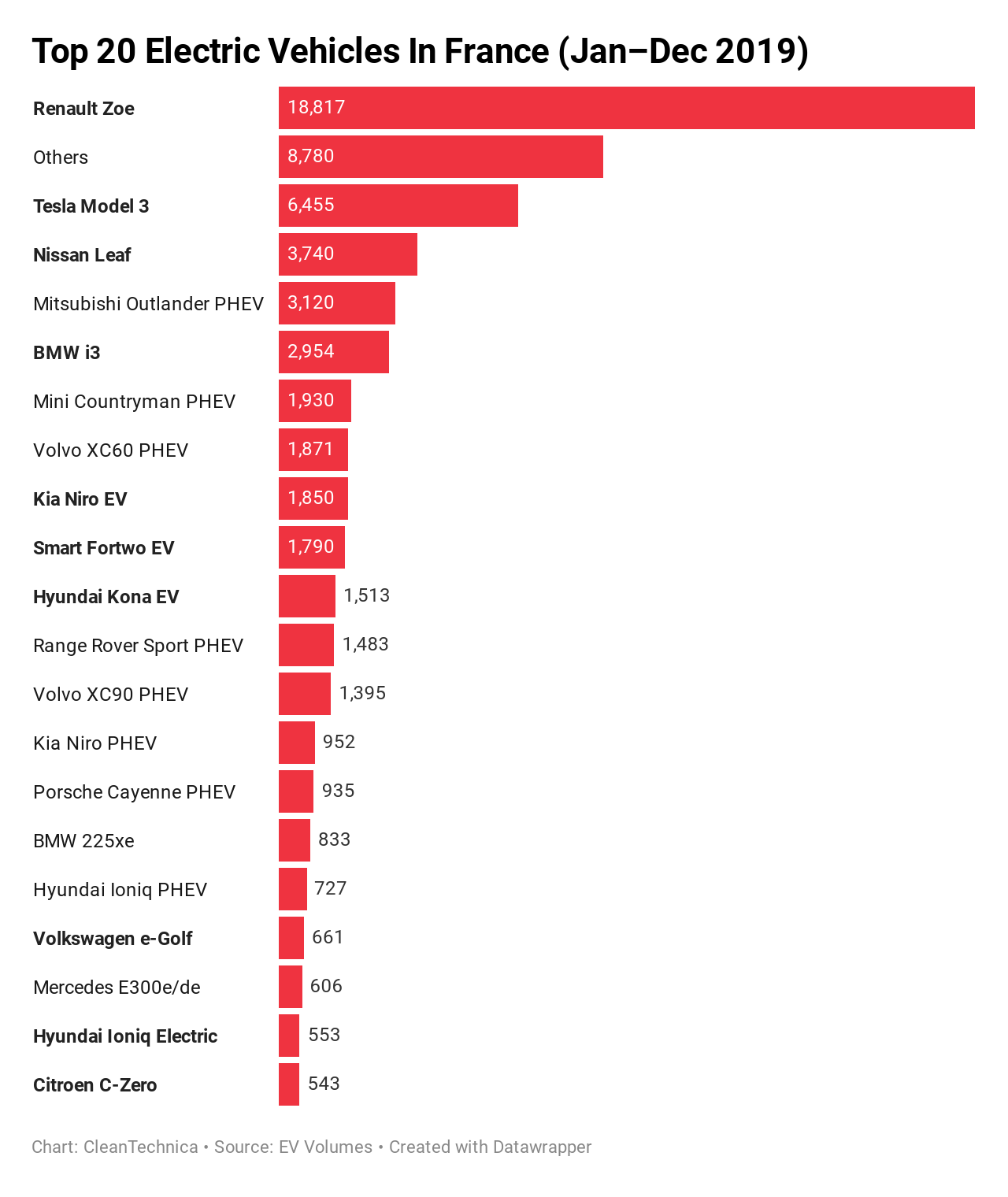 Renault Zoe & Tesla Model 3 Pull France To Record Heights — 2019 EV Sales Report | CleanTechnica