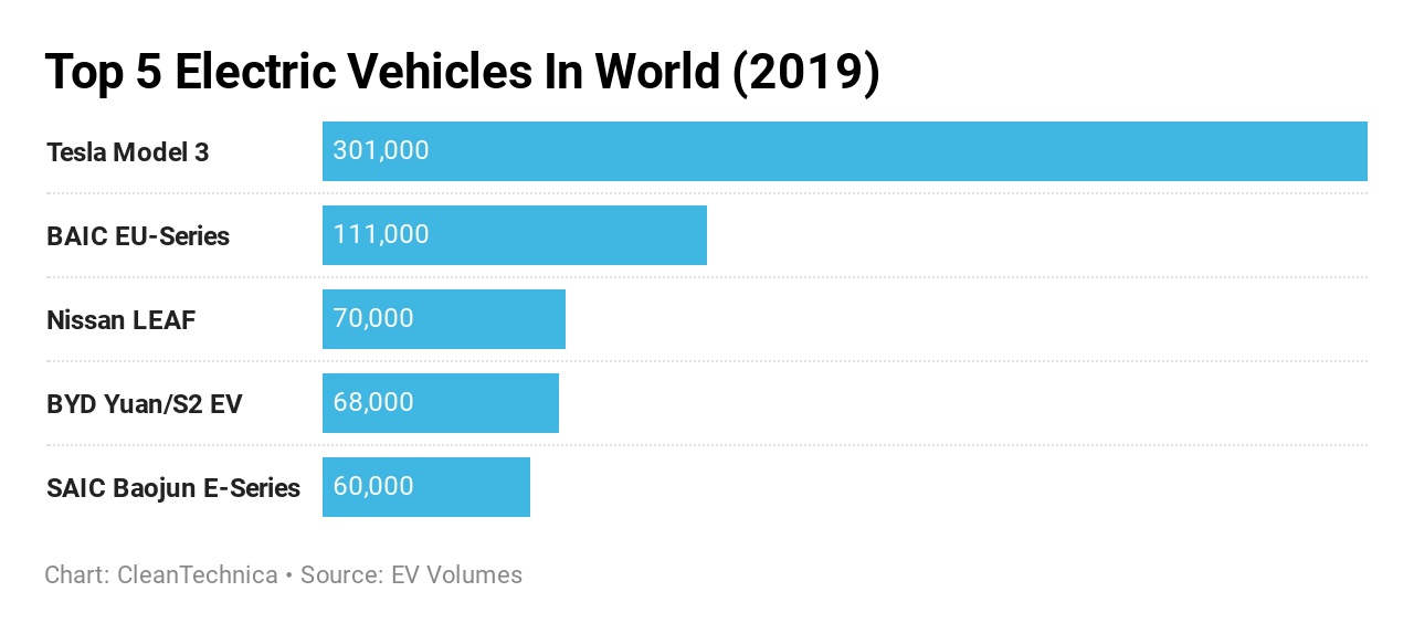 Tesla Model 3 Sales Were Almost Triple The #2 Electric Vehicle's Global Sales In 2019