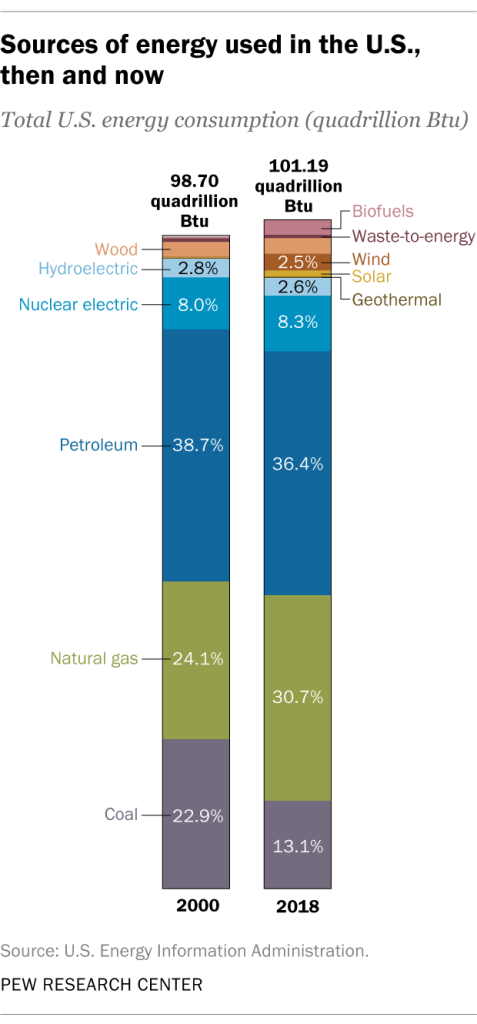 Total US energy use Pew Research