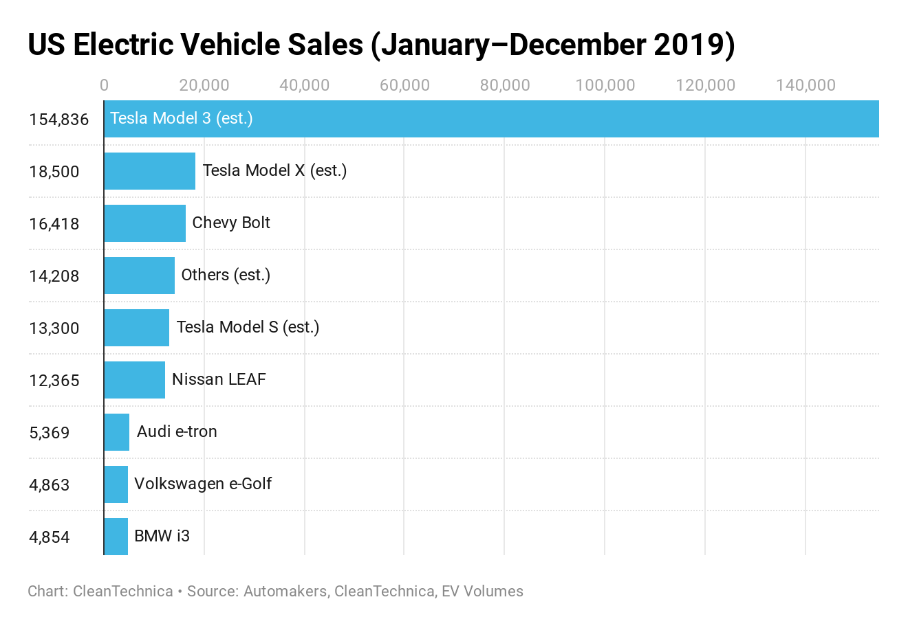 U.S. Electric Vehicle Sales in 2019