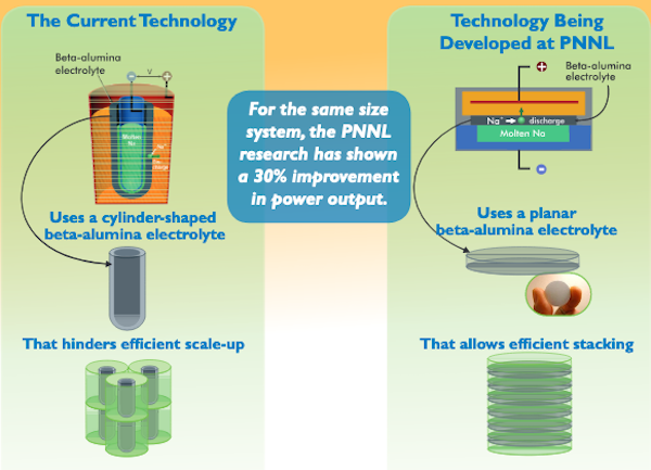 energy storage renewable energy