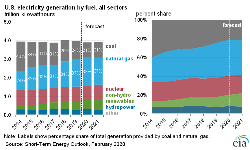 Graphs of current and 2021 projected supply shares