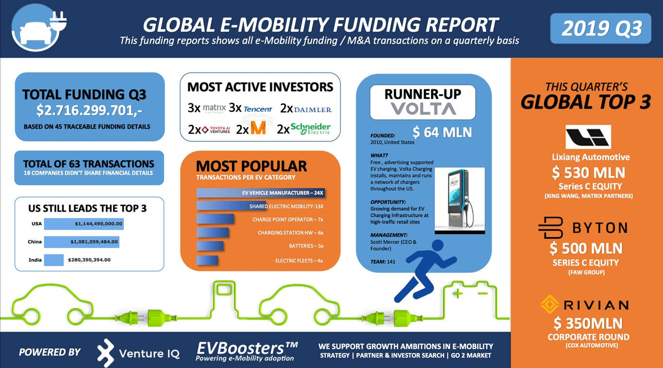 photo of Global e-Mobility Funding Report — Q3 2019 image