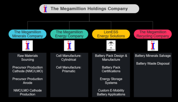 New South African Lithium-Ion Cell Mega-Factory, Plans For 32 GWh/Year By 2028 - CleanTechnica