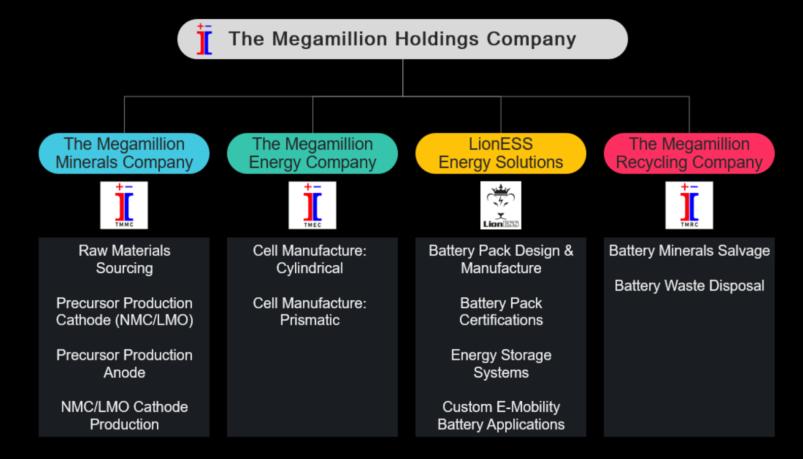 New South African Lithium Ion Cell Mega Factory Plans For 32 Gwh Year By 2028