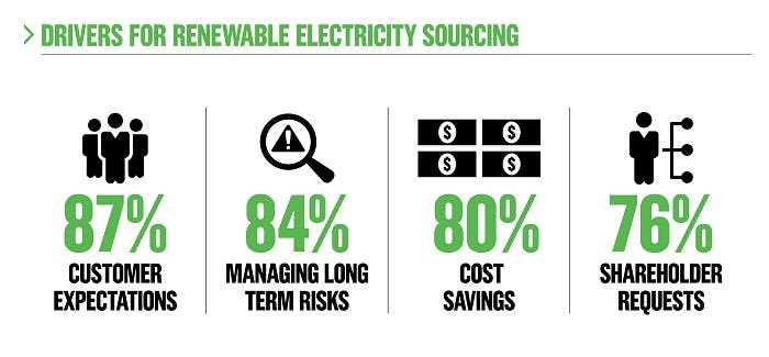 200+ Companies Committed To 100% Renewable Electricity
