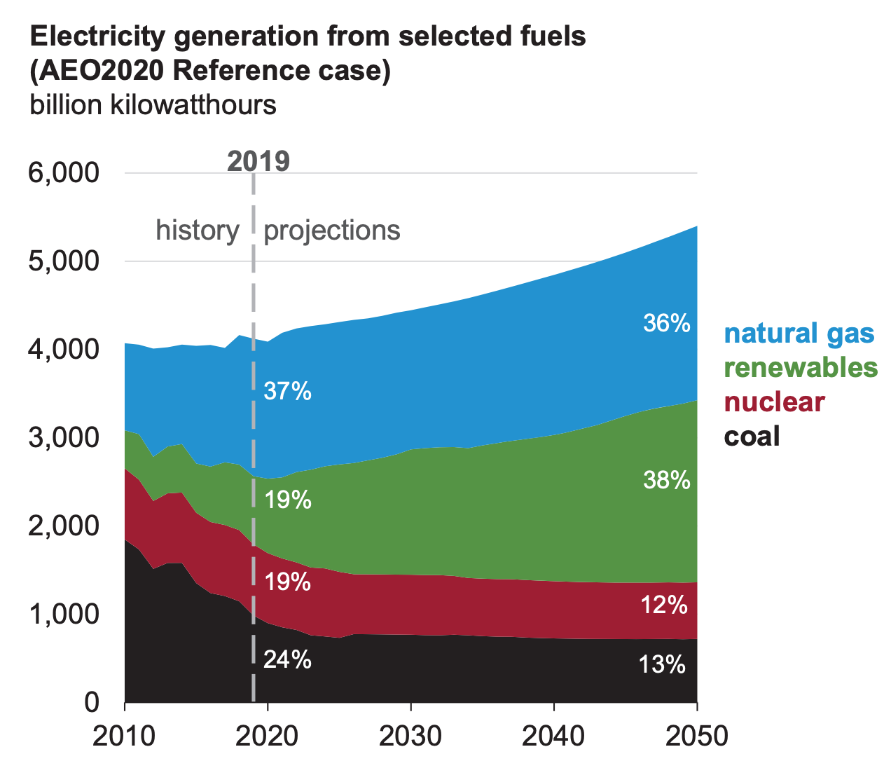 EIA Annual Energy Outlook 2020 report graph out to 2050
