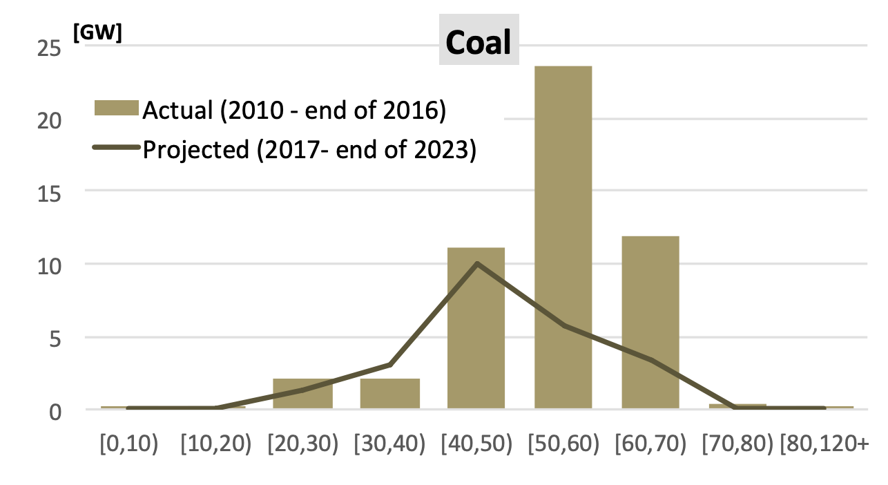 Histogram of coal plant age, expected retirement and actual retirement