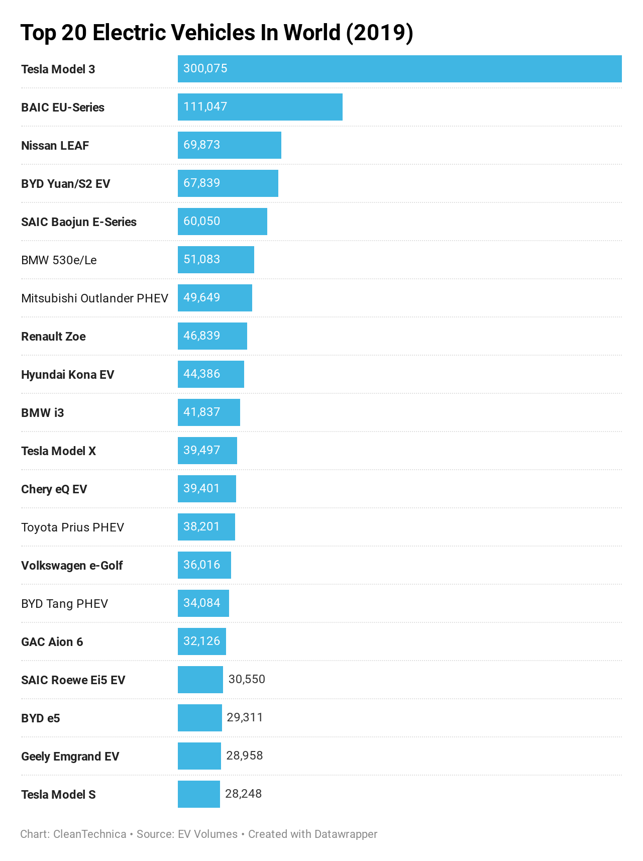 Tesla S Market Cap Is Nearly That Of Bmw Vw Combined