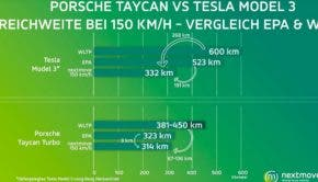 Taycan vs Model 3 range test