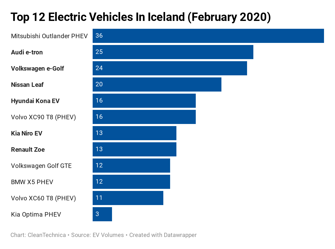 photo of Electric Vehicles Now 37% of Auto Sales in Iceland image