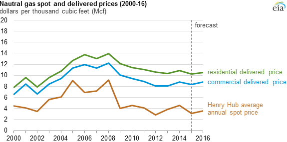 Chart of natural gas prices showing generally lower prices since 2006