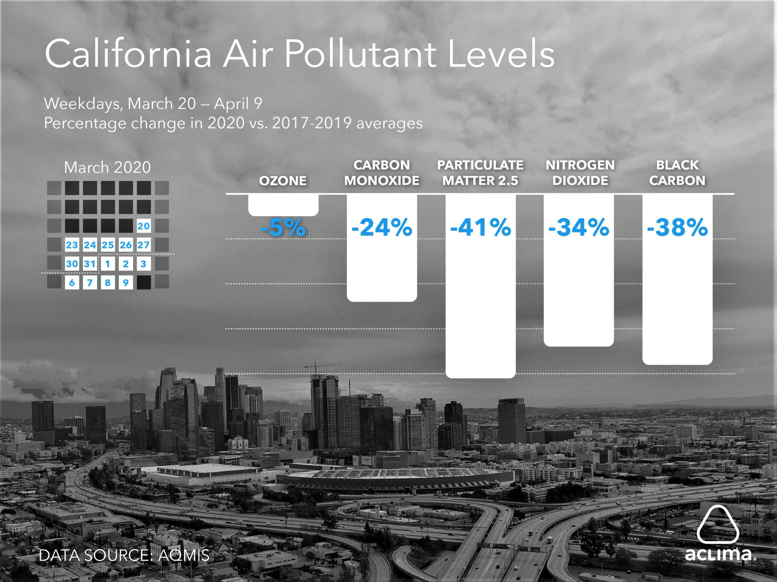 Air pollutant levels drop across California during shelter-in-place compared to prior years.
