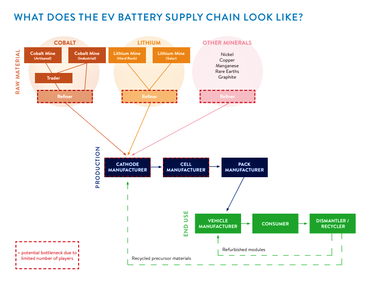 BUILDING A SUSTAINABLE ELECTRIC VEHICLE BATTERY SUPPLY CHAIN: FREQUENTLY ASKED QUESTIONS
