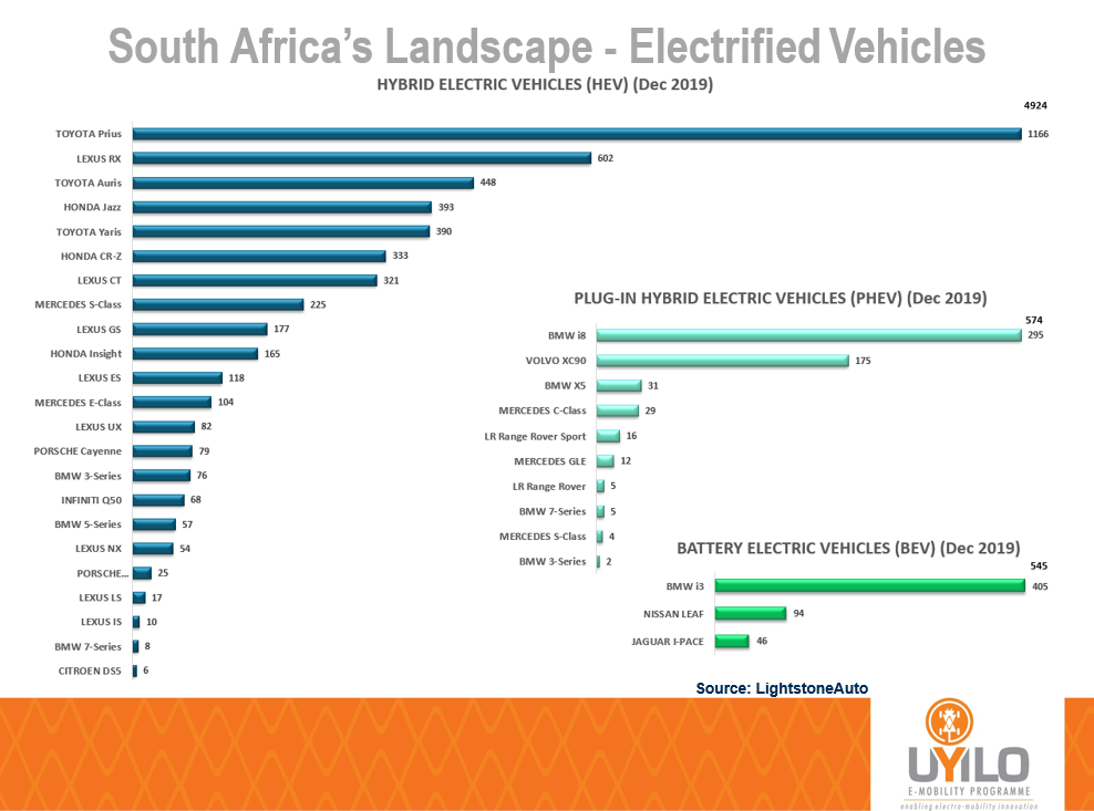 South Africa BEV and PHEV Sales
