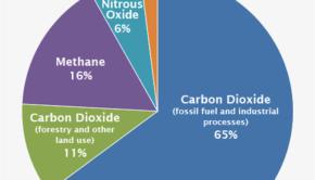 carbon emissions cement