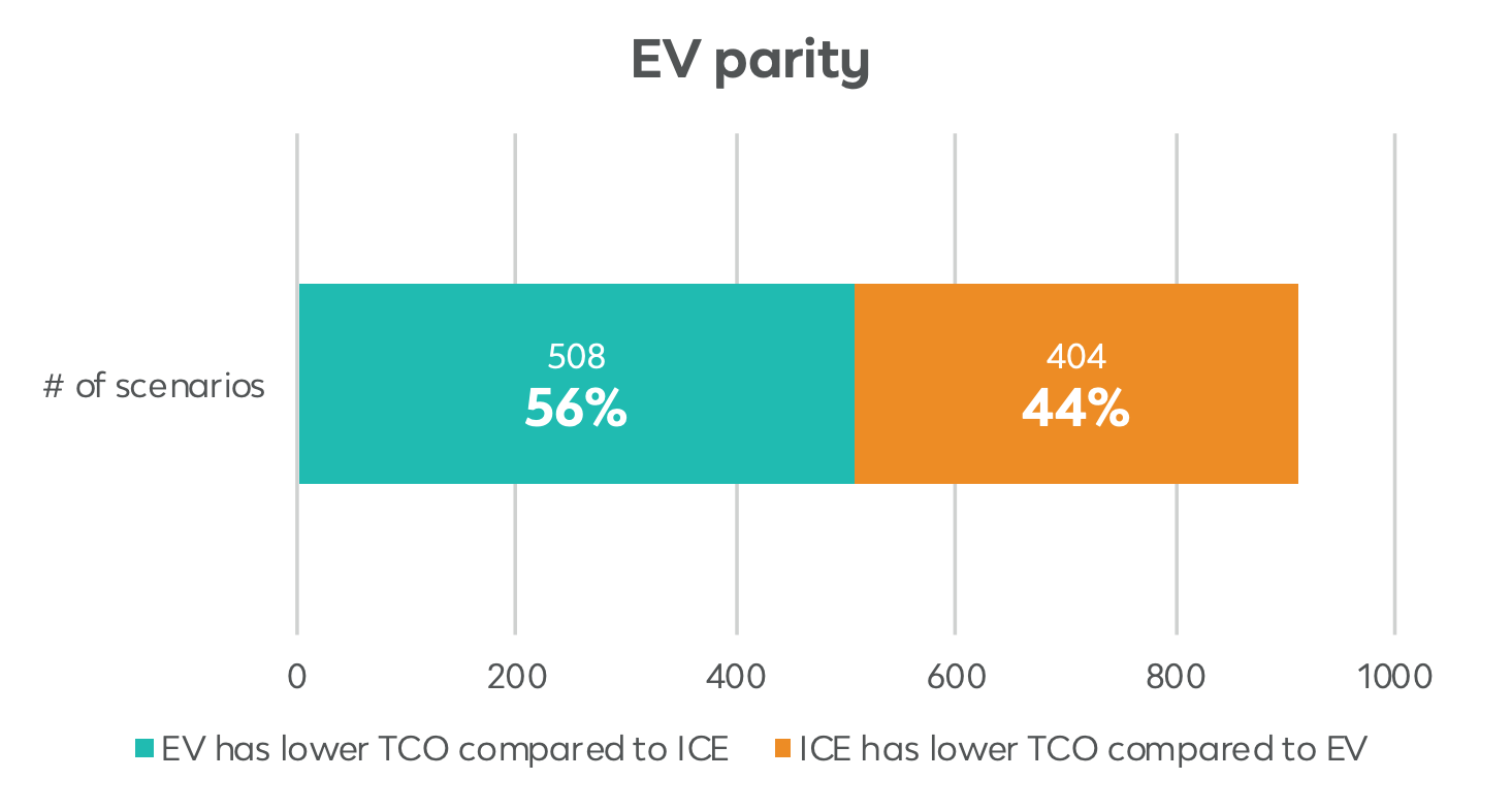 Large Auto Leasing Company: Electric Cars Have Mostly Lower Total Cost In Europe