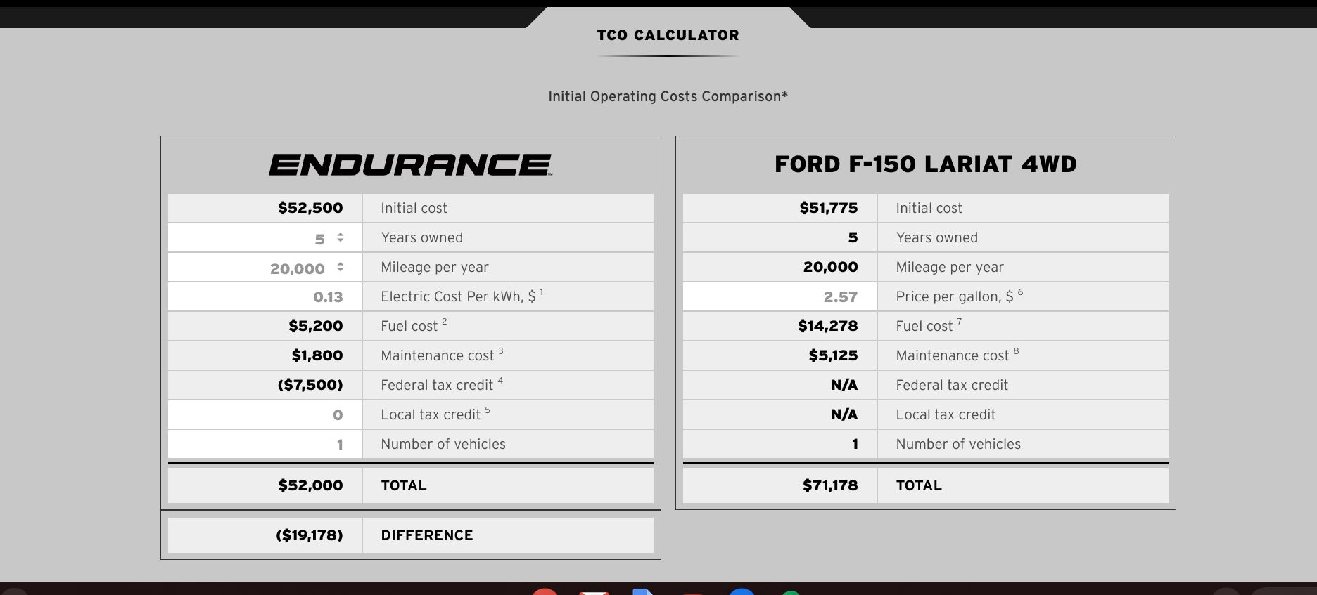 Endurance TCO calculator