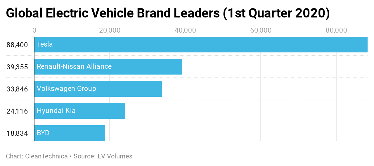 #1 Tesla = 29% of Global Electric Vehicle Market in Q1 2020 | CleanTechnica